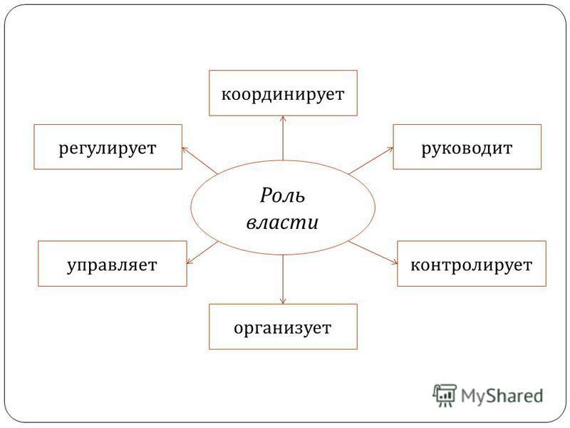 Роль власти координирует регулирует управляет руководит контролирует организует