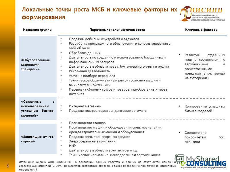 Локальные точки роста МСБ и ключевые факторы их формирования 5 Ключевые факторы Перечень локальных точек роста Продажа мобильных устройств и гаджетов Разработка программного обеспечения и консультирование в этой области Обработка данных Деятельность