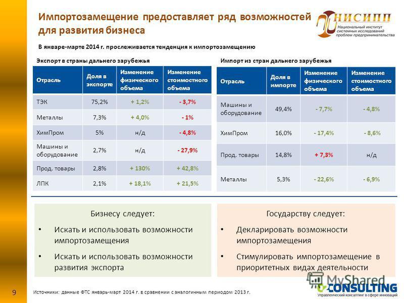 Источники: данные ФТС январь-март 2014 г. в сравнении с аналогичным периодом 2013 г. Импортозамещение предоставляет ряд возможностей для развития бизнеса 9 Отрасль Доля в экспорте Изменение физического объема Изменение стоимостного объема ТЭК75,2%+ 1