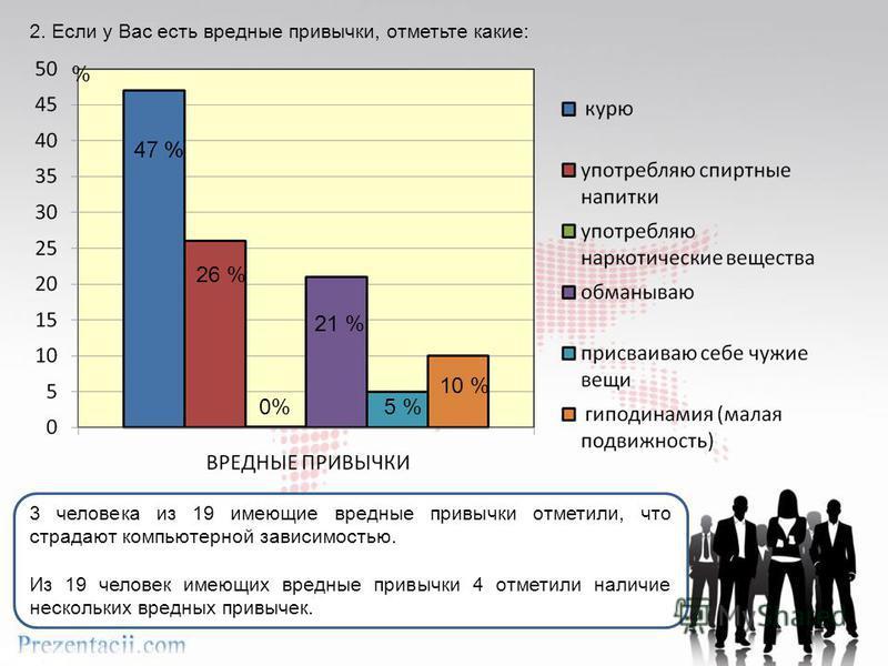 2. Если у Вас есть вредные привычки, отметьте какие: 3 человека из 19 имеющие вредные привычки отметили, что страдают компьютерной зависимостью. Из 19 человек имеющих вредные привычки 4 отметили наличие нескольких вредных привычек. 26 % 0% 21 % 5 % 1