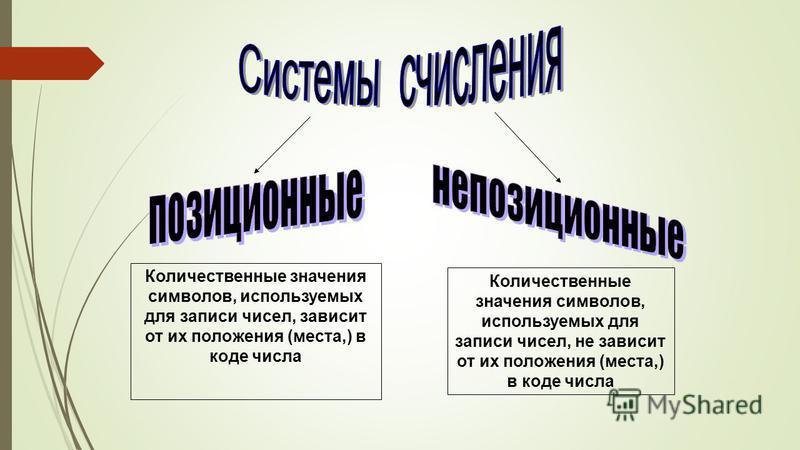 Количественные значения символов, используемых для записи чисел, не зависит от их положения (места,) в коде числа Количественные значения символов, используемых для записи чисел, зависит от их положения (места,) в коде числа