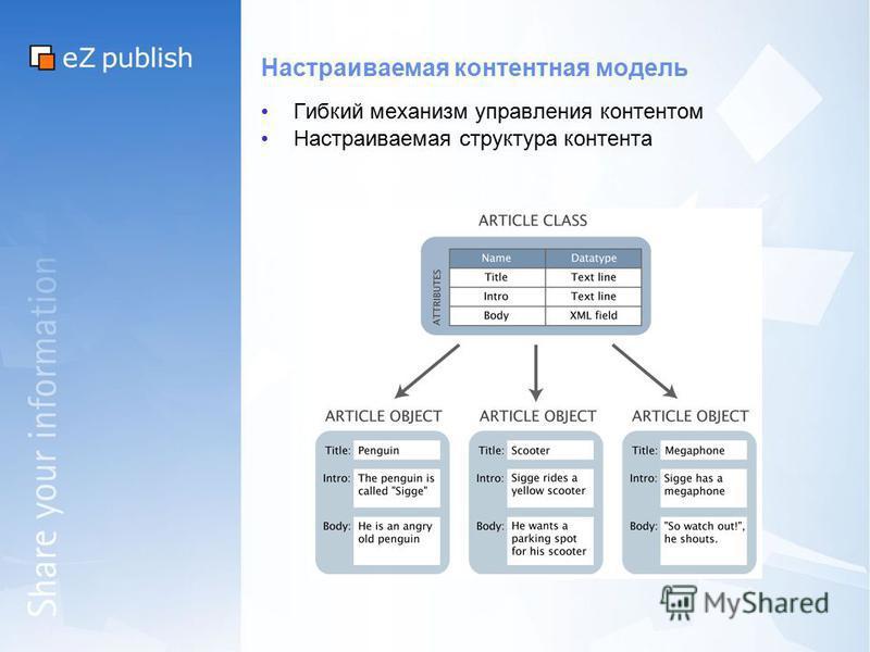 Настраиваемая контентная модель Гибкий механизм управления контентом Настраиваемая структура контента