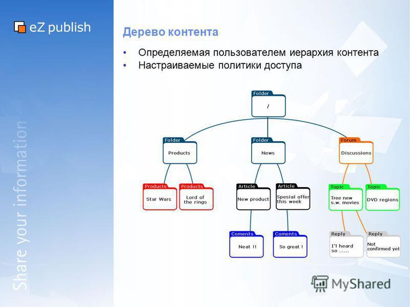 Дерево контента Определяемая пользователем иерархия контента Настраиваемые политики доступа