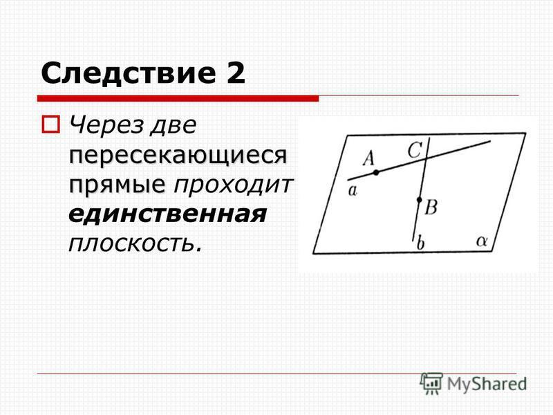 Следствие 2 пересекающиеся прямые Через две пересекающиеся прямые проходит единственная плоскость.
