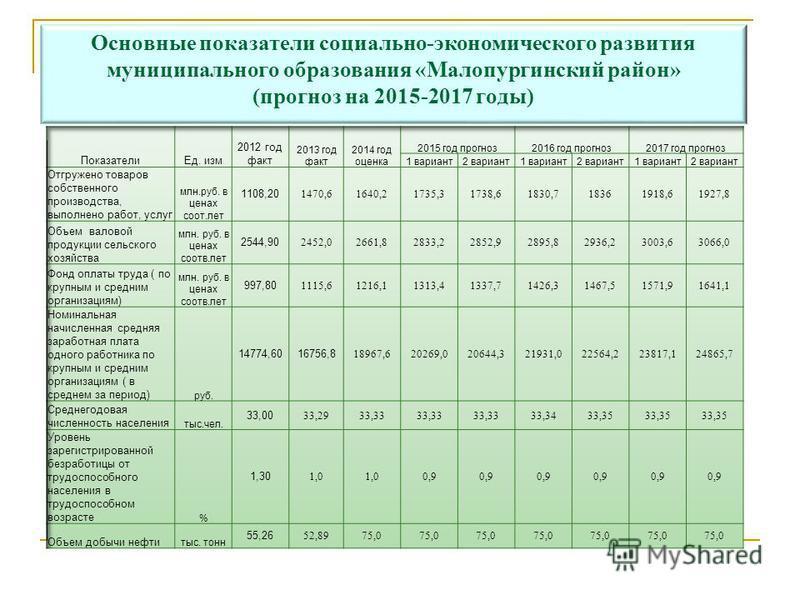 Основные показатели социально-экономического развития муниципального образования «Малопургинский район» (прогноз на 2015-2017 годы)