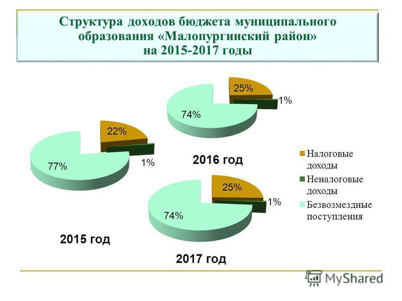 Структура доходов бюджета муниципального образования «Малопургинский район» на 2015-2017 годы