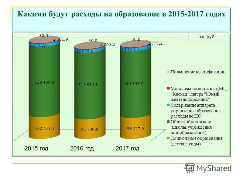 Какими будут расходы на образование в 2015-2017 годах