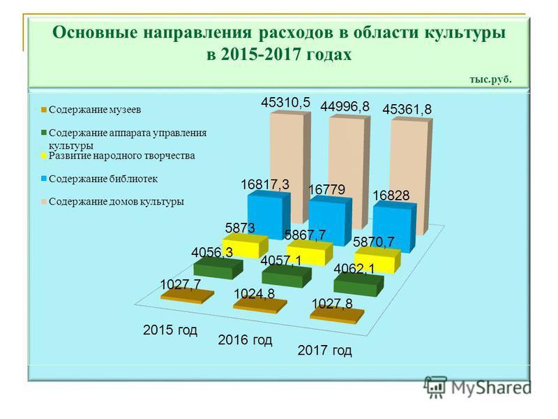 Основные направления расходов в области культуры в 2015-2017 годах тыс.руб.