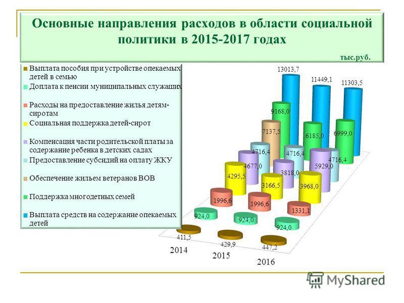 Основные направления расходов в области социальной политики в 2015-2017 годах тыс.руб.