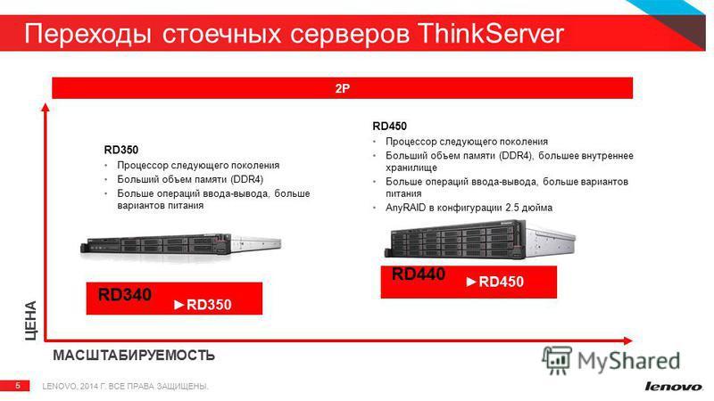 5 Переходы стоечных серверов ThinkServer ЦЕНА МАСШТАБИРУЕМОСТЬ 2P RD350 Процессор следующего поколения Больший объем памяти (DDR4) Больше операций ввода-вывода, больше вариантов питания RD450 Процессор следующего поколения Больший объем памяти (DDR4)