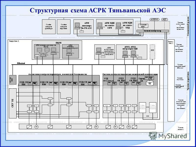 Структурная схема АСРК Тяньваньской АЭС