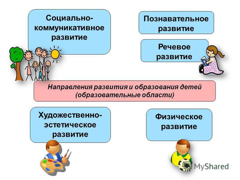 Направления развития и образования детей (образовательные области) Социально- коммуникативное развитие Познавательное развитие Речевое развитие Художественно- эстетическое развитие Физическое развитие