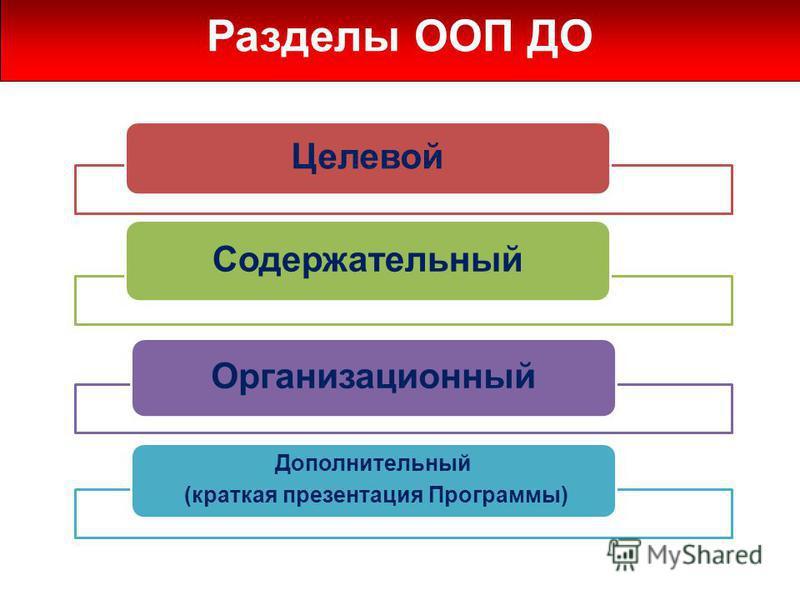 Разделы ООП ДО Целевой Содержательный Организационный Дополнительный (краткая презентация Программы)