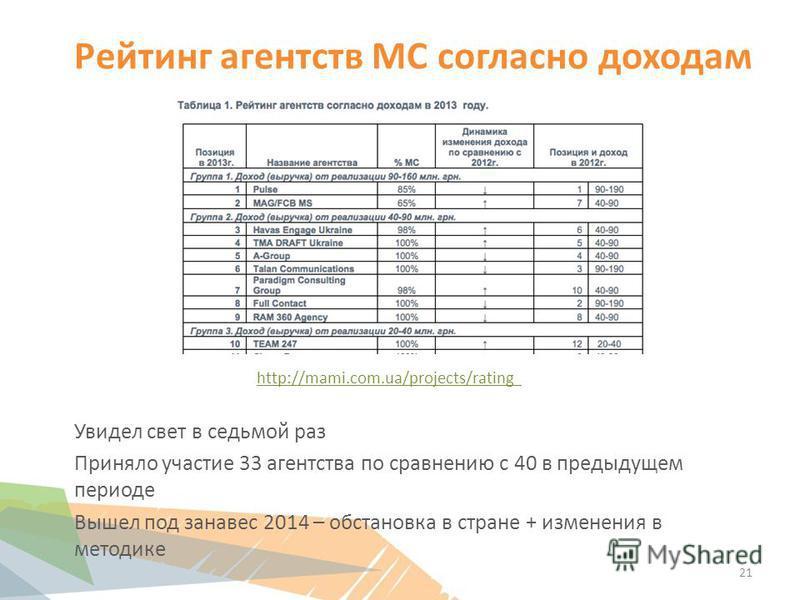 Рейтинг агентств МС согласно доходам http://mami.com.ua/projects/rating Увидел свет в седьмой раз Приняло участие 33 агентства по сравнению с 40 в предыдущем периоде Вышел под занавес 2014 – обстановка в стране + изменения в методике 21