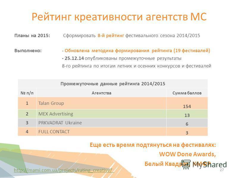 Рейтинг креативности агентств МС Планы на 2015: Сформировать 8-й рейтинг фестивального сезона 2014/2015 Выполнено: - Обновлена методика формирования рейтинга (19 фестивалей) - 25.12.14 опубликованы промежуточные результаты 8-го рейтинга по итогам лет