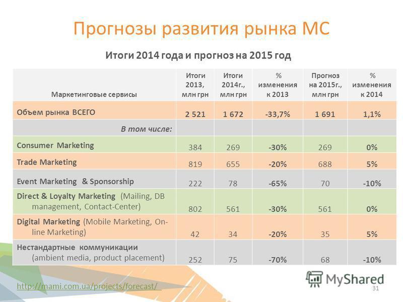 Прогнозы развития рынка МС Маркетинговые сервисы Итоги 2013, млн грн Итоги 2014 г., млн грн % изменения к 2013 Прогноз на 2015 г., млн грн % изменения к 2014 Объем рынка ВСЕГО 2 5211 672-33,7%1 6911,1% В том числе: Consumer Marketing 384269-30%2690%0