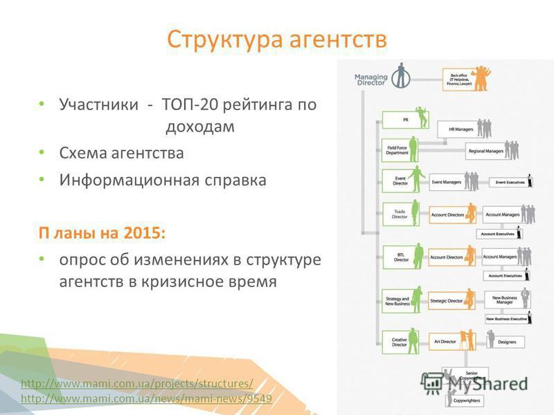 Структура агентств Участники - ТОП-20 рейтинга по доходам Схема агентства Информационная справка П ланы на 2015: опрос об изменениях в структуре агентств в кризисное время 34 http://www.mami.com.ua/projects/structures/ http://www.mami.com.ua/news/mam