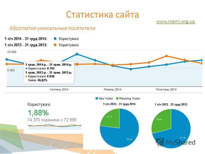 Статистика сайта www.mami.org.ua Абсолютно уникальные посетители 42