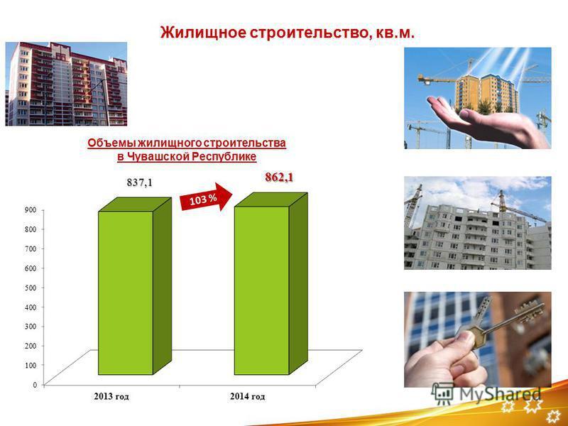 Жилищное строительство, кв.м. 103 % Объемы жилищного строительства в Чувашской Республике