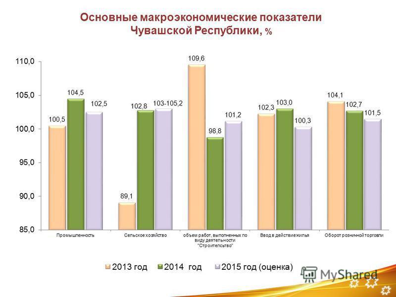 Основные макроэкономические показатели Чувашской Республики, %