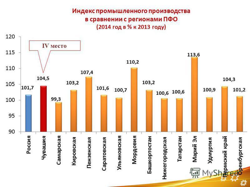 Индекс промышленного производства в сравнении с регионами ПФО (2014 год в % к 2013 году) IV место