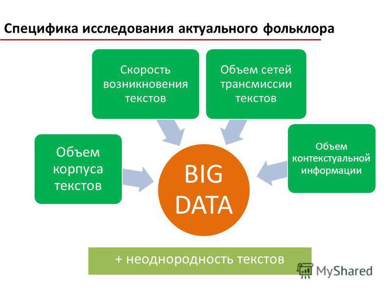 BIG DATA Объем корпуса текстов Объем сетей трансмиссии текстов Скорость возникновения текстов Объем контекстуальной информации + неоднородность текстов Специфика исследования актуального фольклора