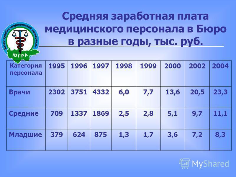 Средняя заработная плата медицинского персонала в Бюро в разные годы, тыс. руб. Категория персонала 19951996199719981999200020022004 Врачи 2302375143326,07,713,620,523,3 Средние 709133718692,52,85,19,711,1 Младшие 3796248751,31,73,67,28,3