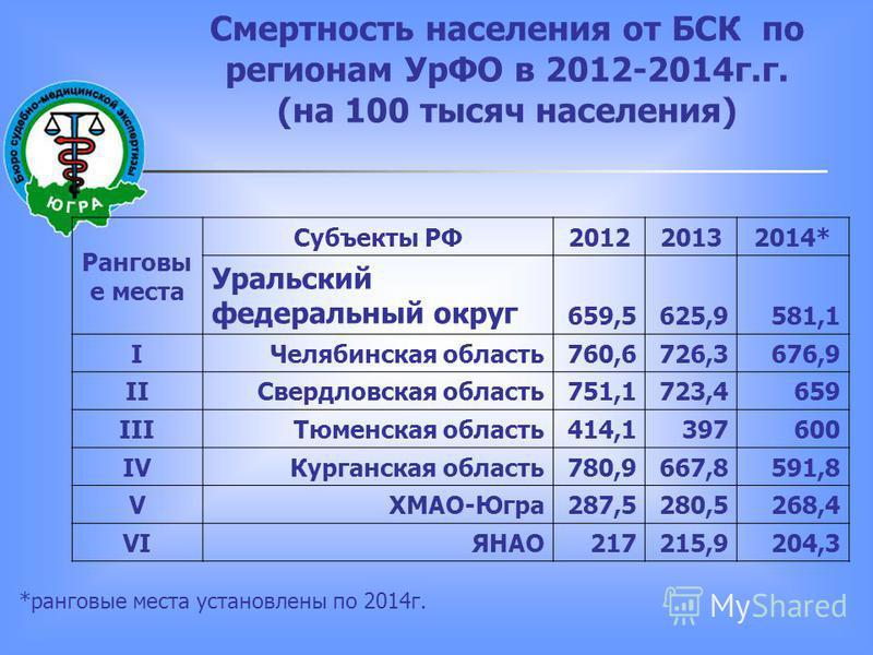 Смертность населения от БСК по регионам УрФО в 2012-2014 г.г. (на 100 тысяч населения) Ранговы е места Субъекты РФ201220132014* Уральский федеральный округ 659,5625,9581,1 IЧелябинская область 760,6726,3676,9 IIСвердловская область 751,1723,4659 IIIТ