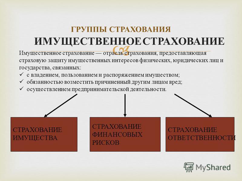 ГРУППЫ СТРАХОВАНИЯ СТРАХОВАНИЕ ИМУЩЕСТВА СТРАХОВАНИЕ ФИНАНСОВЫХ РИСКОВ СТРАХОВАНИЕ ОТВЕТСТВЕННОСТИ ИМУЩЕСТВЕННОЕ СТРАХОВАНИЕ Имущественное страхование отрасль страхования, предостав  ляющая страховую защиту имущественных интересов физических, юридич