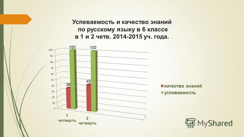Успеваемость и качество знаний по русскому языку в 6 классе в 1 и 2 четв. 2014-2015 уч. года.