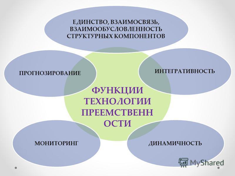 ФУНКЦИИ ТЕХНОЛОГИИ ПРЕЕМСТВЕНН ОСТИ ЕДИНСТВО, ВЗАИМОСВЯЗЬ, ВЗАИМООБУСЛОВЛЕННОСТЬ СТРУКТУРНЫХ КОМПОНЕНТОВ ИНТЕГРАТИВНОСТЬДИНАМИЧНОСТЬМОНИТОРИНГПРОГНОЗИРОВАНИЕ 27