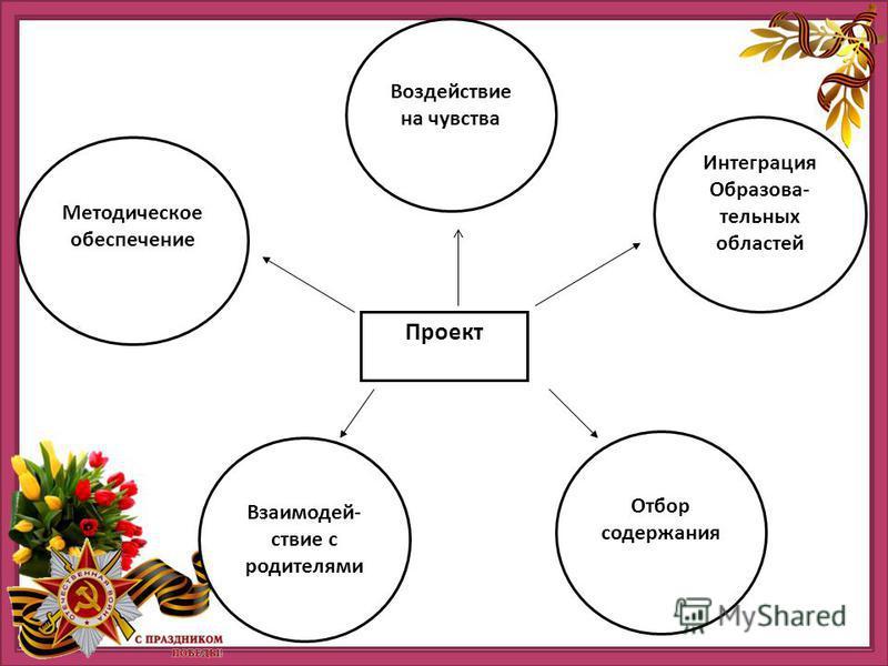 http://ru.viptalisman.com/flash/templates/graduate_album/album2/852_small.jpg Отбор содержания Проект Воздействие на чувства Методическое обеспечение Интеграция Образова- тельных областей Взаимодей- ствие с родителями