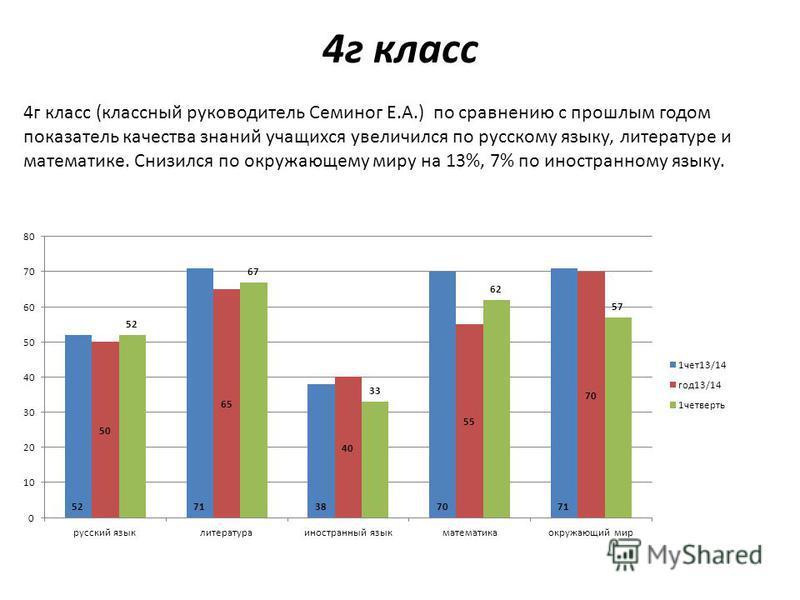 4 г класс 4 г класс (классный руководитель Семиног Е.А.) по сравнению с прошлым годом показатель качества знаний учащихся увеличился по русскому языку, литературе и математике. Снизился по окружающему миру на 13%, 7% по иностранному языку.