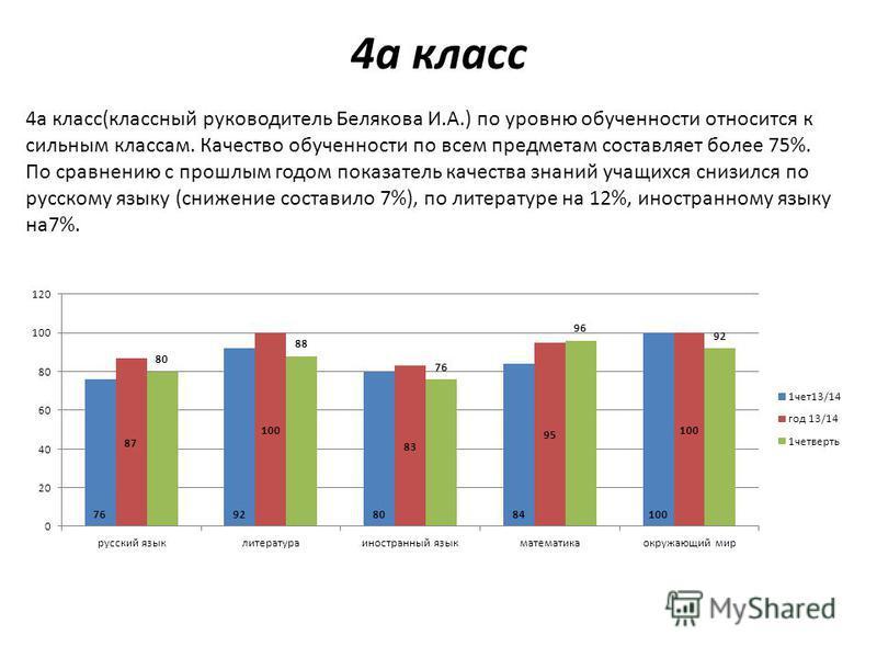 4 а класс 4 а класс(классный руководитель Белякова И.А.) по уровню обученности относится к сильным классам. Качество обученности по всем предметам составляет более 75%. По сравнению с прошлым годом показатель качества знаний учащихся снизился по русс
