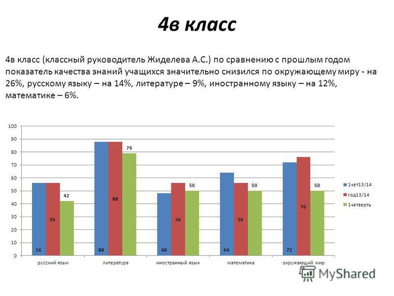 4 в класс 4 в класс (классный руководитель Жиделева А.С.) по сравнению с прошлым годом показатель качества знаний учащихся значительно снизился по окружающему миру - на 26%, русскому языку – на 14%, литературе – 9%, иностранному языку – на 12%, матем