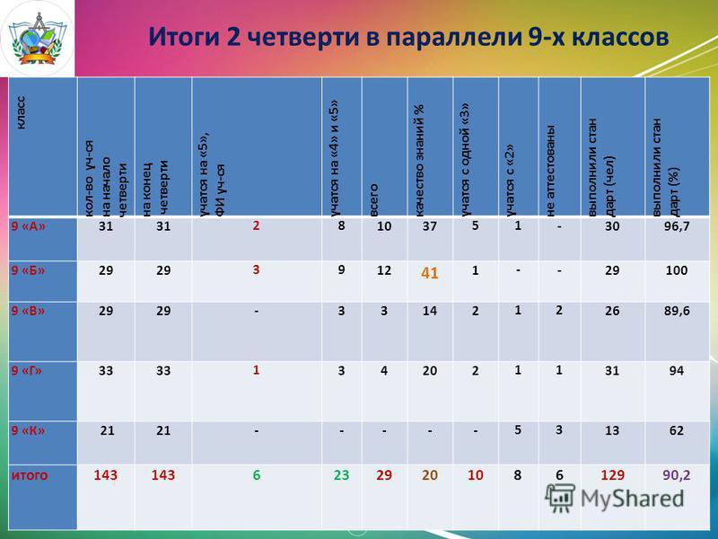 Итоги 2 четверти в параллели 9-х классов класс кол-во уч-ся на начало четверти на конец четверти учатся на «5», ФИ уч-ся учатся на «4» и «5» всего качество знаний % учатся с одной «3» учатся с «2» не аттестованы выполнили стандарт (чел) выполнили ста