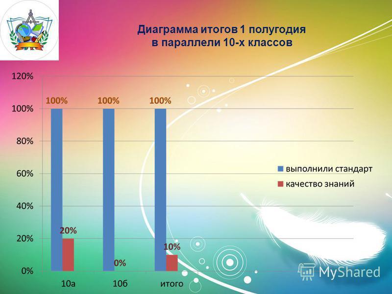 Диаграмма итогов 1 полугодия в параллели 10-х классов