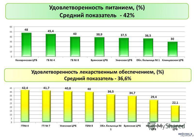 Удовлетворенность питанием, (%) Средний показатель - 42% Удовлетворенность лекарственным обеспечением, (%) Средний показатель - 36,6%