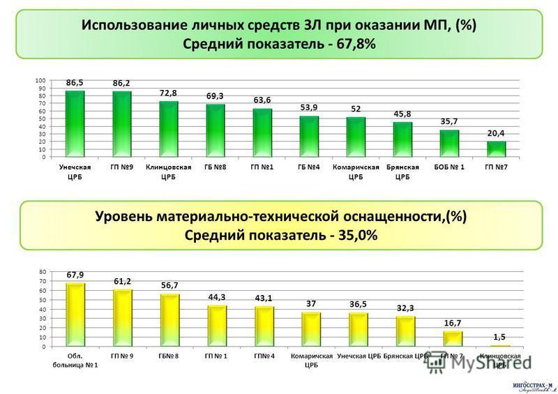 Использование личных средств ЗЛ при оказании МП, (%) Средний показатель - 67,8% Уровень материально-технической оснащенности,(%) Средний показатель - 35,0%