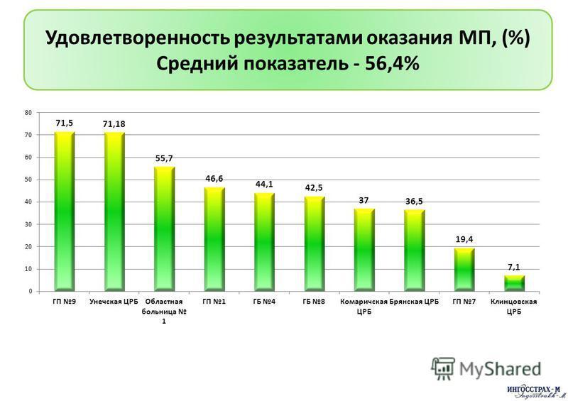 Удовлетворенность результатами оказания МП, (%) Средний показатель - 56,4%