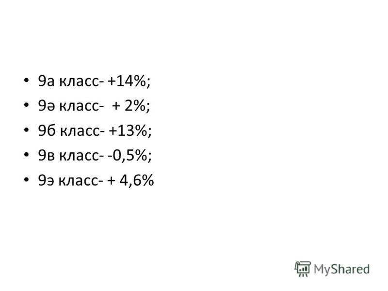 9 а класс- +14%; 9ә класс- + 2%; 9 б класс- +13%; 9 в класс- -0,5%; 9 э класс- + 4,6%