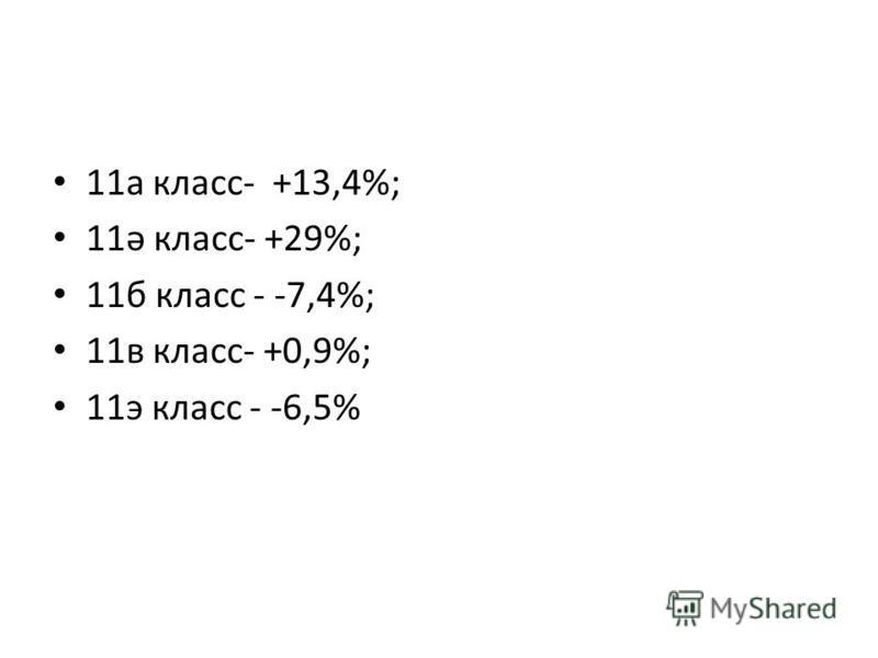 11 а класс- +13,4%; 11ә класс- +29%; 11 б класс - -7,4%; 11 в класс- +0,9%; 11 э класс - -6,5%