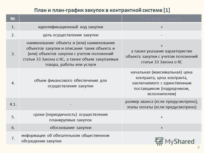 План и план-график закупок в контрактной системе [1] 8 План закупок План-график закупок 1. идентификационный код закупки+ 2. цель осуществления закупки- 3. наименование объекта и (или) наименования объектов закупки и описание таких объекта и (или) об