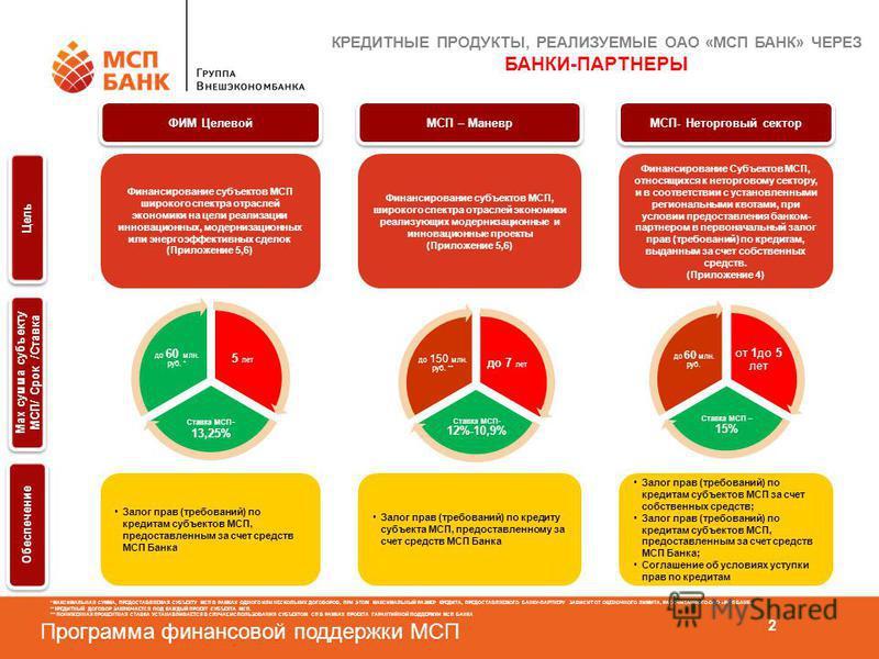 Программа финансовой поддержки МСП 2 ФИМ Целевой Финансирование субъектов МСП широкого спектра отраслей экономики на цели реализации инновационных, модернизационных или энергоэффективных сделок (Приложение 5,6) Залог прав (требований) по кредитам суб