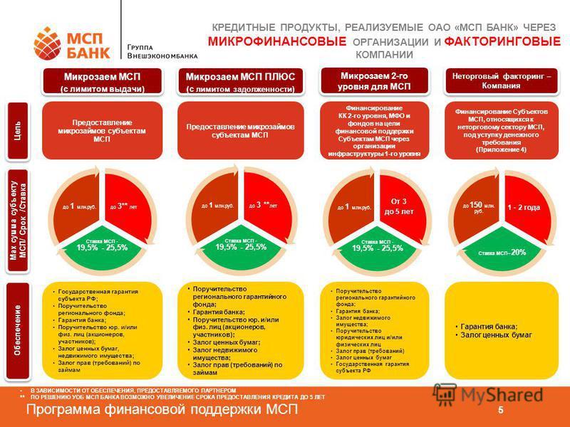 Программа финансовой поддержки МСП 5 КРЕДИТНЫЕ ПРОДУКТЫ, РЕАЛИЗУЕМЫЕ ОАО «МСП БАНК» ЧЕРЕЗ МИКРОФИНАНСОВЫЕ ОРГАНИЗАЦИИ И ФАКТОРИНГОВЫЕ КОМПАНИИ Микрозаем МСП (с лимитом выдачи) Микрозаем МСП (с лимитом выдачи) Предоставление микрозаймов субъектам МСП