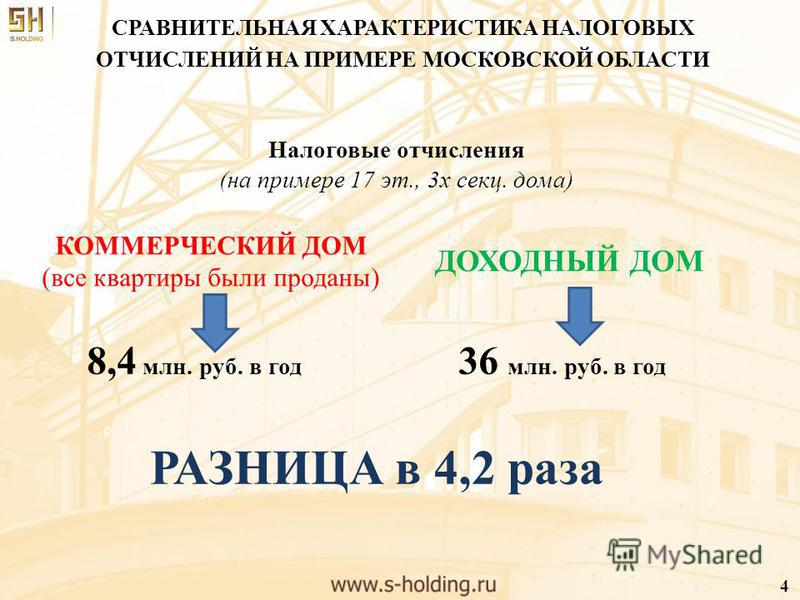 СРАВНИТЕЛЬНАЯ ХАРАКТЕРИСТИКА НАЛОГОВЫХ ОТЧИСЛЕНИЙ НА ПРИМЕРЕ МОСКОВСКОЙ ОБЛАСТИ 4 Налоговые отчисления (на примере 17 эт., 3 х секц. дома) КОММЕРЧЕСКИЙ ДОМ (все квартиры были проданы) 8,4 млн. руб. в год ДОХОДНЫЙ ДОМ 36 млн. руб. в год РАЗНИЦА в 4,2