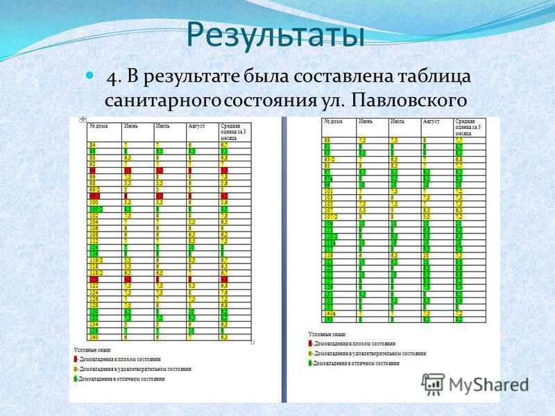 4. В результате была составлена таблица санитарного состояния ул. Павловского Результаты
