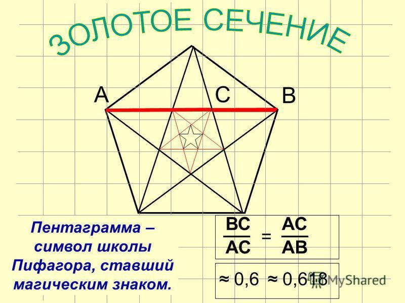Пентаграмма – символ школы Пифагора, ставший магическим знаком. ВС АСAB АС = 0,6 0,618 АС В