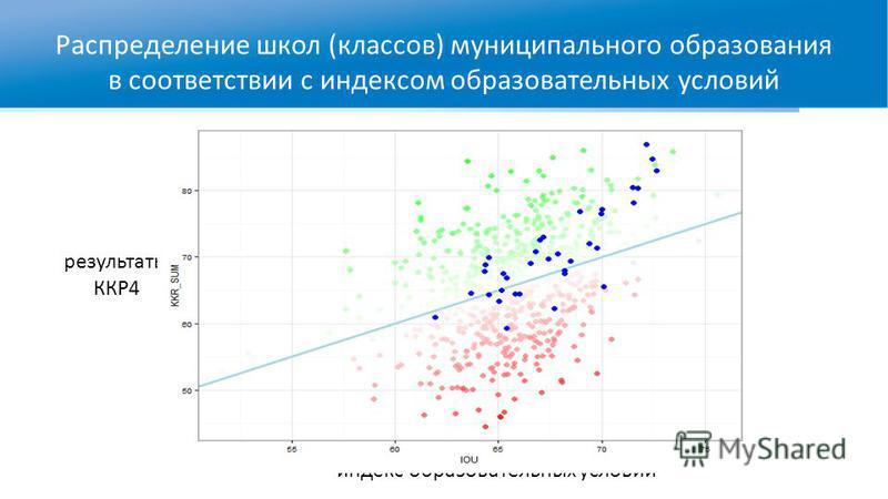 Распределение школ (классов) муниципального образования в соответствии с индексом образовательных условий индекс образовательных условий результаты ККР4