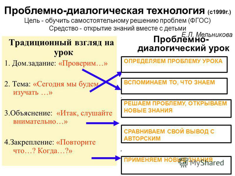 Традиционный взгляд на урок 1. Дом.задание: «Проверим…» 2. Тема: «Сегодня мы будем изучать …» 3.Объяснение: «Итак, слушайте внимательно…» 4.Закрепление: «Повторите что…? Когда…?» Проблемно- диалогический урок 1. Постановка проблемы: -«Сравните …»; -«